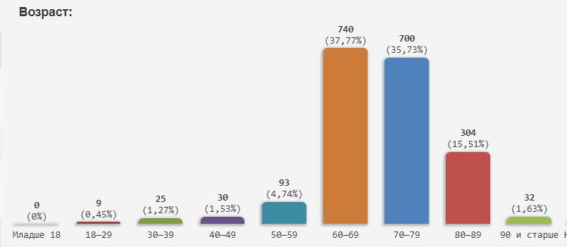 Название: Статистика волонтеры ПМР по Возростам.jpg Просмотры: 117  Размер: 27.8 Кб