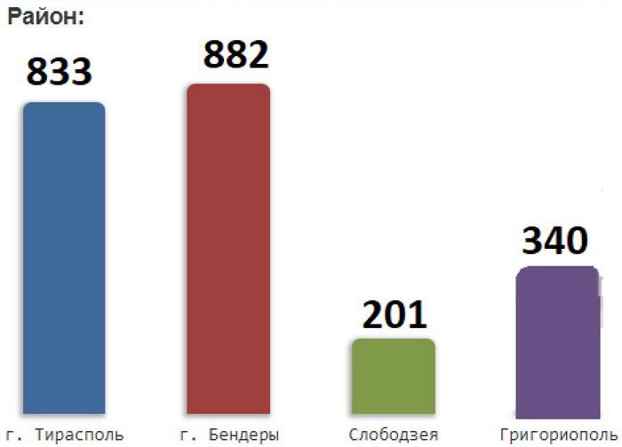 Название: Статистика волонтеры ПМР по городам.jpg Просмотры: 124  Размер: 31.9 Кб