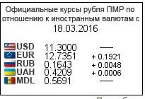 Название: Курс валют ПРБ.jpg Просмотры: 1148  Размер: 12.6 Кб