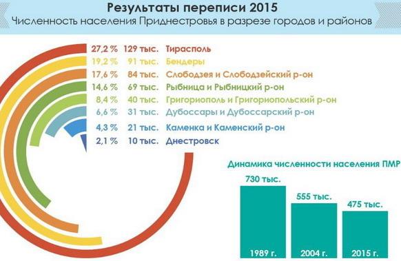 Название: перепись Население ПМР 2015.JPG Просмотры: 92  Размер: 58.9 Кб