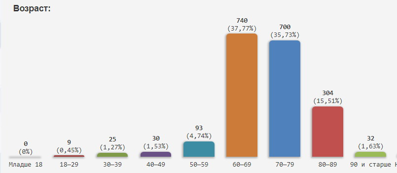 Название: Статистика волонтеры ПМР по Возростам.jpg Просмотры: 67  Размер: 27.8 Кб
